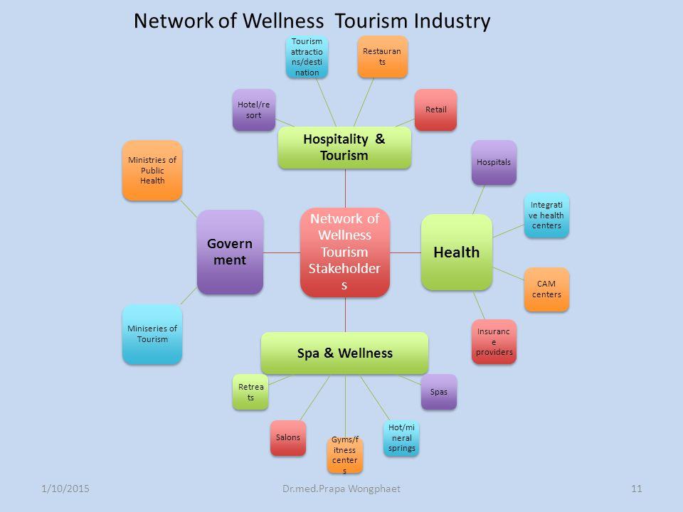 1/10/2015Dr.med.Prapa Wongphaet Network of Wellness Tourism Stakeholder s Hospitality & Tourism Hotel/re sort Tourism attractio ns/desti nation Restau