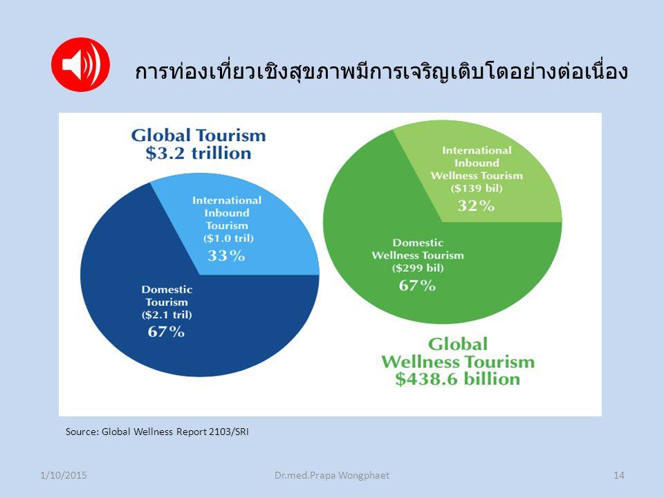 1/10/2015Dr.med.Prapa Wongphaet14 Source: Global Wellness Report 2103/SRI การท่องเที่ยวเชิงสุขภาพมีการเจริญเติบโตอย่างต่อเนื่อง