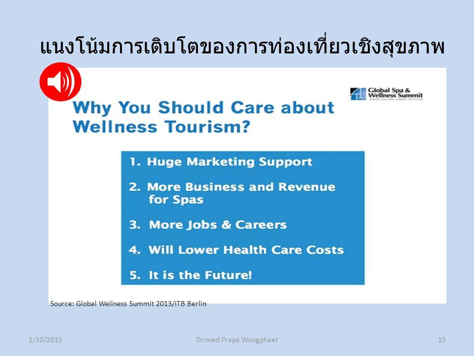 1/10/2015Dr.med.Prapa Wongphaet15 แนงโน้มการเติบโตของการท่องเที่ยวเชิงสุขภาพ Source: Global Wellness Summit 2013/ITB Berlin