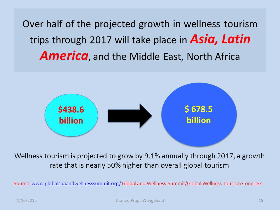 Over half of the projected growth in wellness tourism trips through 2017 will take place in Asia, Latin America, and the Middle East, North Africa 1/1