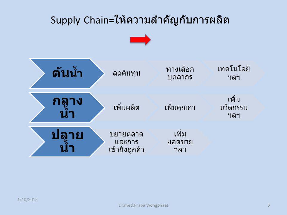 1/10/2015 Dr.med.Prapa Wongphaet3 ต้น น้ำ ลดต้นทุน ทางเลือก บุคลากร เทคโนโลยี ฯลฯ กลาง น้ำ เพิ่มผลิตเพิ่มคุณค่า เพิ่ม นวัตกรรม ฯลฯ ปลาย น้ำ ขยายตลาด และการ เข้าถึงลูกค้า เพิ่ม ยอดขาย ฯลฯ Supply Chain= ให้ความสำคัญกับการผลิต