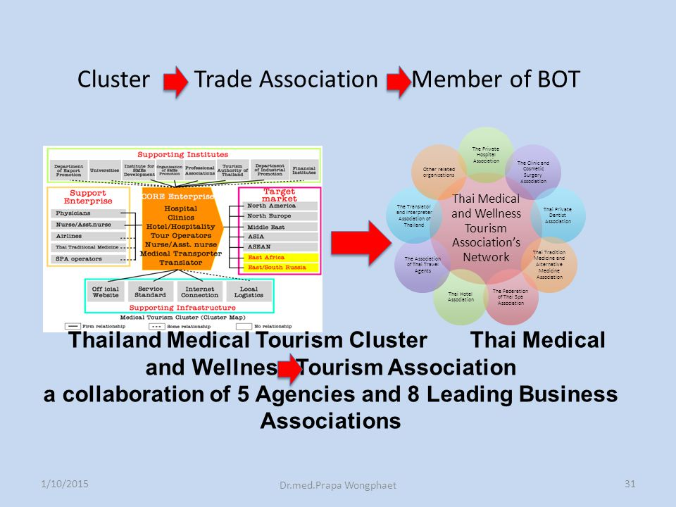 Thai Medical and Wellness Tourism Association's Network The Private Hospital Association The Clinic and Cosmetic Surgery Association Thai Private Dent