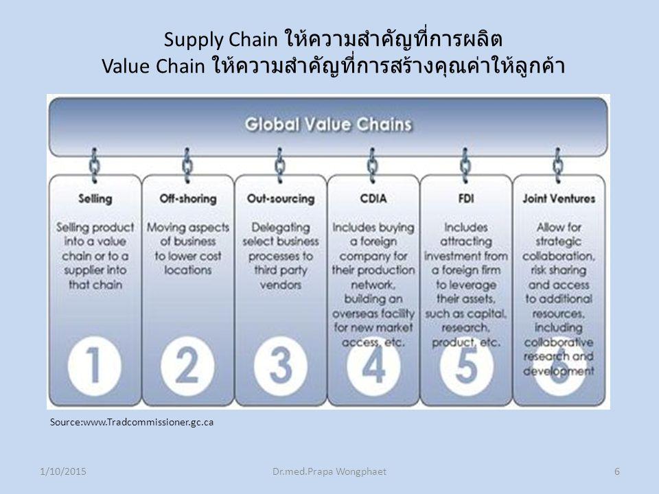 1/10/2015Dr.med.Prapa Wongphaet6 Source:www.Tradcommissioner.gc.ca Supply Chain ให้ความสำคัญที่การผลิต Value Chain ให้ความสำคัญที่การสร้างคุณค่าให้ลูกค้า