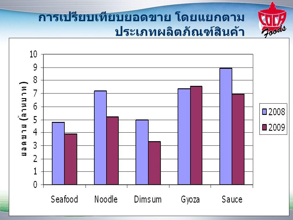 www.themegallery.com การเปรียบเทียบยอดขาย โดยแยกตาม ประเภทผลิตภัณฑ์สินค้า