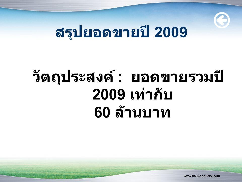 www.themegallery.com สรุปยอดขายปี 2009 วัตถุประสงค์ : ยอดขายรวมปี 2009 เท่ากับ 60 ล้านบาท