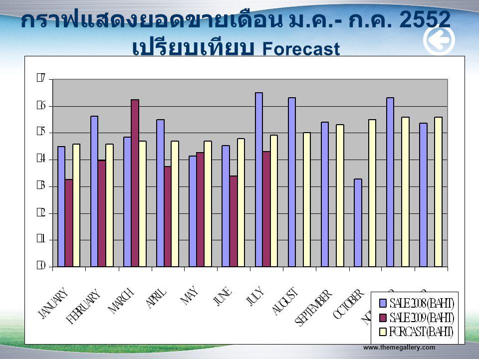 www.themegallery.com กราฟแสดงยอดขายเดือน ม. ค.- ก. ค. 2552 เปรียบเทียบ Forecast