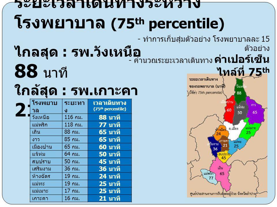 ระยะเวลาเดินทางระหว่าง โรงพยาบาล (75 th percentile) ไกลสุด : รพ. วังเหนือ 88 นาที ใกล้สุด : รพ. เกาะคา 21 นาที โรงพยาบ าล ระยะทา ง เวลาเดินทาง (75 th
