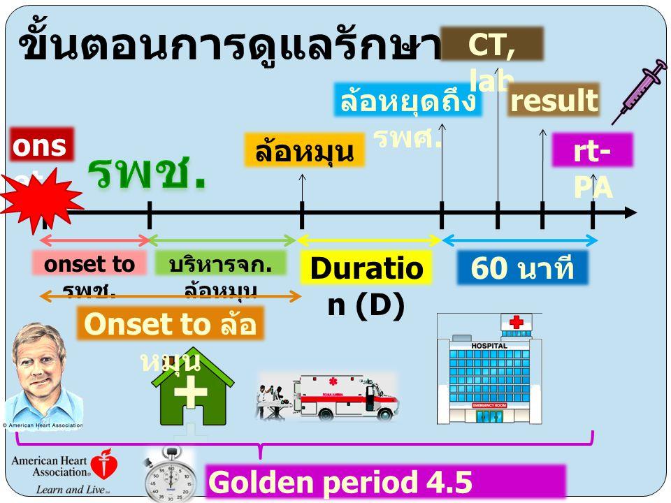 ขั้นตอนการดูแลรักษา ons et ล้อหมุน ล้อหยุดถึง รพศ. CT, lab result rt- PA Duratio n (D) 60 นาที บริหารจก. ล้อหมุน onset to รพช. Onset to ล้อ หมุน Golde