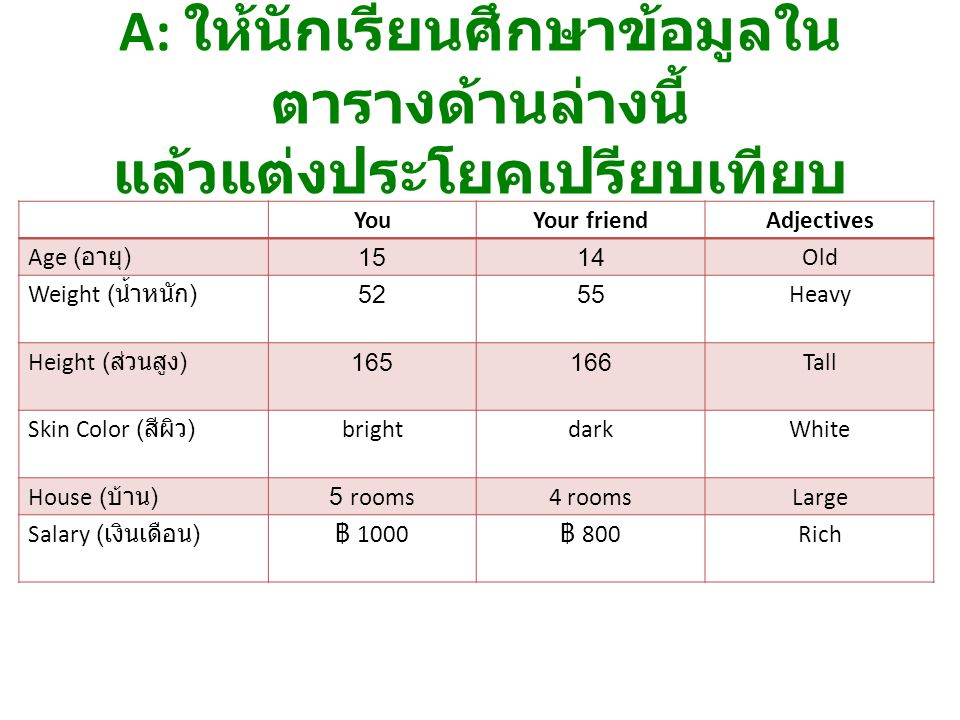 YouYour friendAdjectives Age ( อายุ ) 1514Old Weight ( น้ำหนัก ) 5255Heavy Height ( ส่วนสูง ) 165166Tall Skin Color ( สีผิว ) brightdarkWhite House (