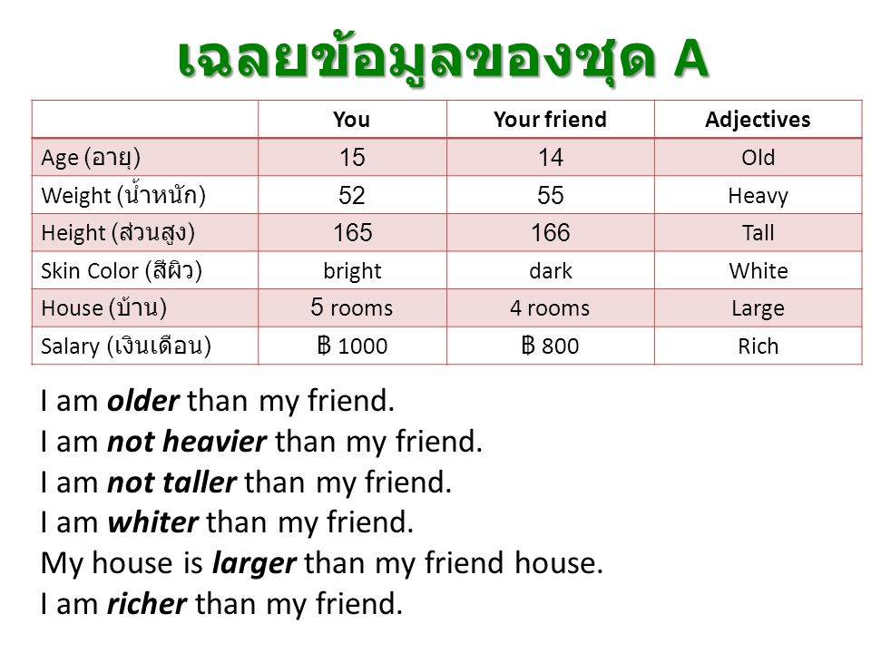 เฉลยข้อมูลของชุด A I am older than my friend. I am not heavier than my friend. I am not taller than my friend. I am whiter than my friend. My house is