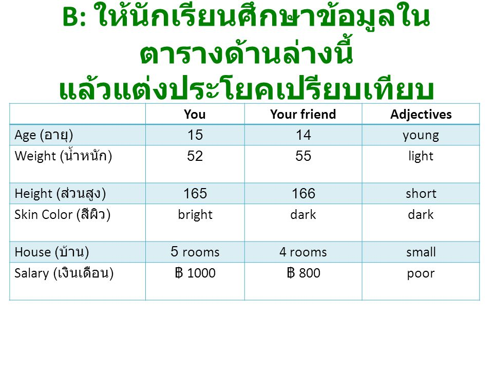 YouYour friendAdjectives Age ( อายุ ) 1514young Weight ( น้ำหนัก ) 5255light Height ( ส่วนสูง ) 165166short Skin Color ( สีผิว ) brightdark House ( บ้