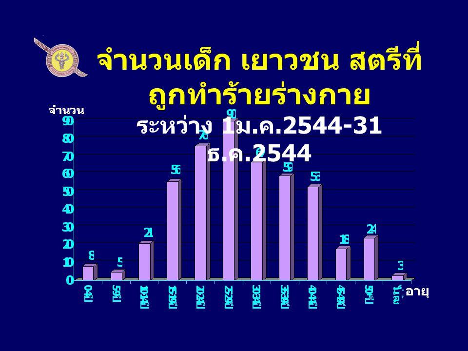จำนวนเด็ก เยาวชน สตรีที่ ถูกทำร้ายร่างกาย ระหว่าง 1 ม. ค.2544-31 ธ. ค.2544 จำนวน อายุ
