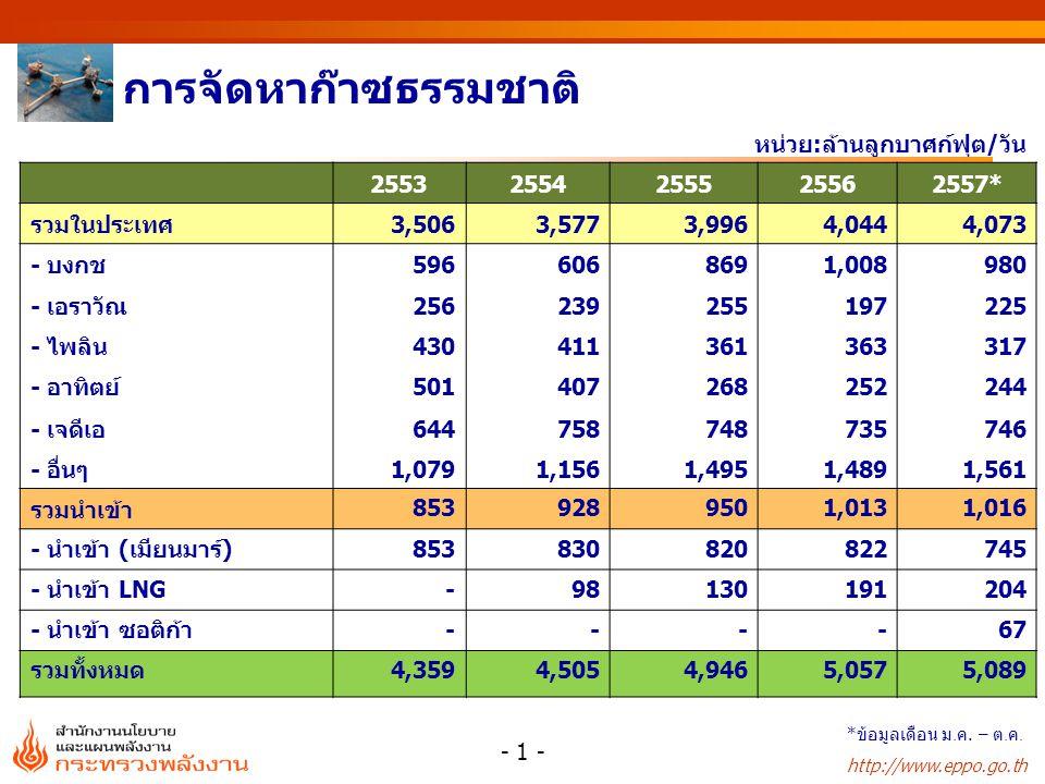 http://www.eppo.go.th หน่วย : % หน่วย : ล้านลูกบาศก์ฟุต/วัน การใช้ก๊าซธรรมชาติรายสาขา สัดส่วนการใช้ก๊าซธรรมชาติ สาขา25532554255525562557* ผลิตไฟฟ้า 2,7282,4762,670 2,6952,738 โรงแยกก๊าซ652867958 930945 อุตสาหกรรม 478569628 635656 รถยนต์ (NGV) 181231278 307317 รวม 4,0394,1434,534 4,5684,656 สาขา25532554255525562557* ผลิตไฟฟ้า686059 โรงแยกก๊าซ1621 20 อุตสาหกรรม1214 รถยนต์ (NGV)456 77 รวม100 - 2 - * ข้อมูลเดือน ม.
