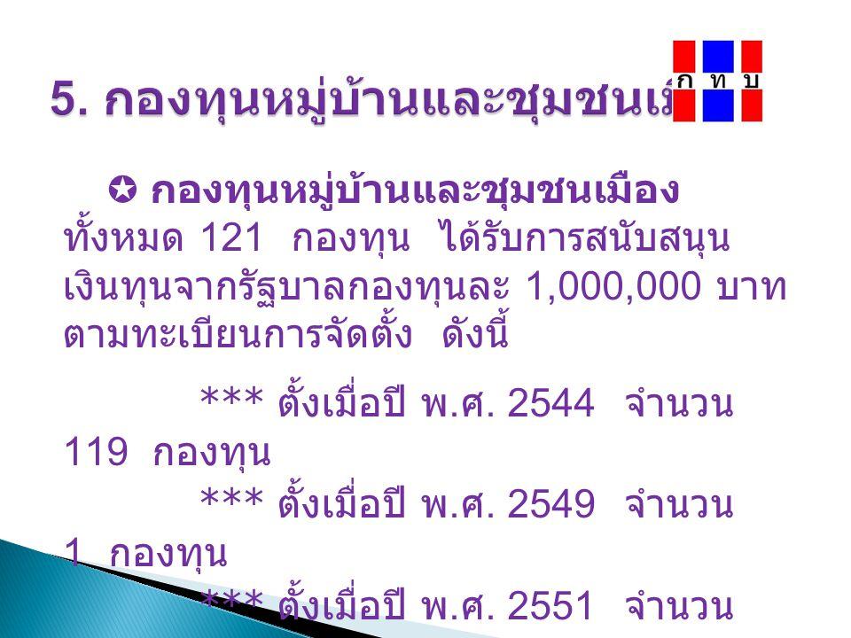  กองทุนหมู่บ้านและชุมชนเมือง ทั้งหมด 121 กองทุน ได้รับการสนับสนุน เงินทุนจากรัฐบาลกองทุนละ 1,000,000 บาท ตามทะเบียนการจัดตั้ง ดังนี้ *** ตั้งเมื่อปี พ.