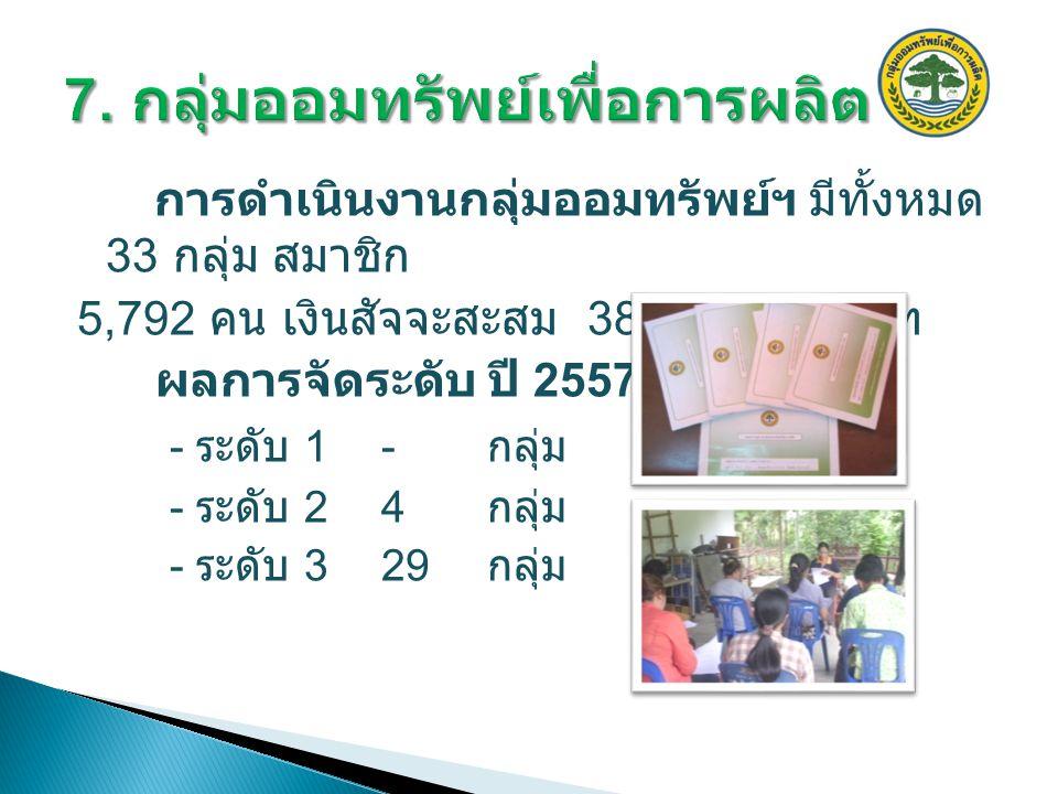 การดำเนินงานกลุ่มออมทรัพย์ฯ มีทั้งหมด 33 กลุ่ม สมาชิก 5,792 คน เงินสัจจะสะสม 38,123,990 บาท ผลการจัดระดับ ปี 2557 - ระดับ 1 - กลุ่ม - ระดับ 24 กลุ่ม - ระดับ 329 กลุ่ม
