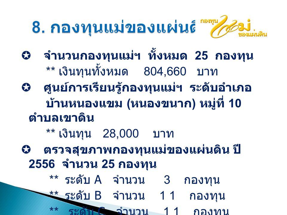  จำนวนกองทุนแม่ฯ ทั้งหมด 25 กองทุน ** เงินทุนทั้งหมด 804,660 บาท  ศูนย์การเรียนรู้กองทุนแม่ฯ ระดับอำเภอ บ้านหนองแขม ( หนองขนาก ) หมู่ที่ 10 ตำบลเขาดิน ** เงินทุน 28,000 บาท  ตรวจสุขภาพกองทุนแม่ของแผ่นดิน ปี 2556 จำนวน 25 กองทุน ** ระดับ A จำนวน 3 กองทุน ** ระดับ B จำนวน 1 1 กองทุน ** ระดับ C จำนวน 1 1 กองทุน