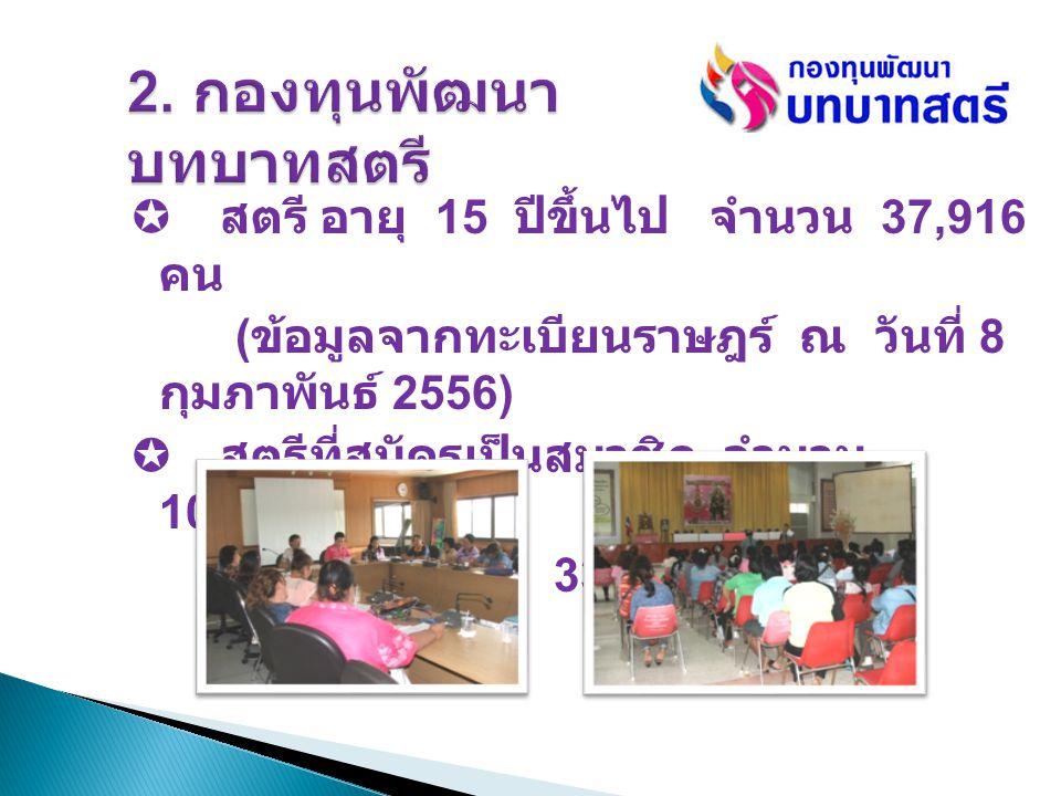  สตรี อายุ 15 ปีขึ้นไป จำนวน 37,916 คน ( ข้อมูลจากทะเบียนราษฎร์ ณ วันที่ 8 กุมภาพันธ์ 2556)  สตรีที่สมัครเป็นสมาชิก จำนวน 10,970 คน คิดเป็นร้อยละ 33.83