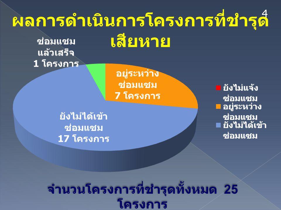 4 ผลการดำเนินการโครงการที่ชำรุด เสียหาย จำนวนโครงการที่ชำรุดทั้งหมด 25 โครงการ