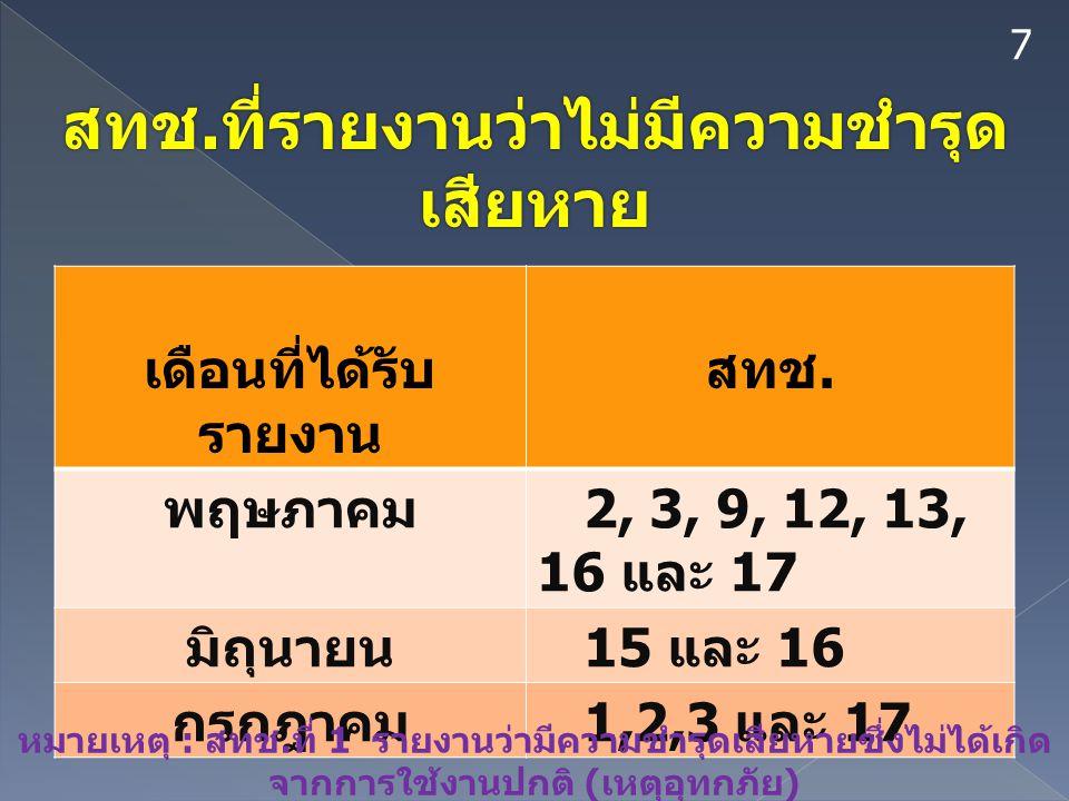 7 สทช. ที่รายงานว่าไม่มีความชำรุด เสียหาย เดือนที่ได้รับ รายงาน สทช. พฤษภาคม 2, 3, 9, 12, 13, 16 และ 17 มิถุนายน 15 และ 16 กรกฎาคม 1,2,3 และ 17 หมายเห