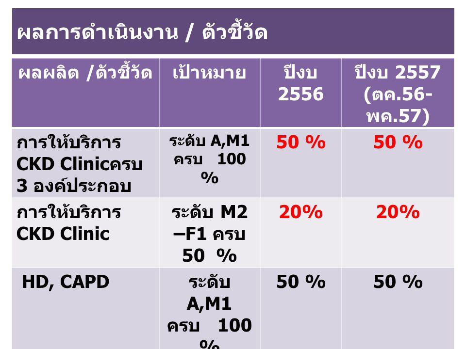 ผลการดำเนินงาน / ตัวชี้วัด ผลผลิต / ตัวชี้วัดเป้าหมายปีงบ 2556 ปีงบ 2557 ( ตค.56- พค.57) การให้บริการ CKD Clinic ครบ 3 องค์ประกอบ ระดับ A,M1 ครบ 100 % 50 % การให้บริการ CKD Clinic ระดับ M2 –F1 ครบ 50 % 20% HD, CAPD ระดับ A,M1 ครบ 100 % 50 % ระยะรอคิว HD, CAPD < 2 สัปดาห์ 1 สัปดาห์ ศูนย์รับบริจาค อวัยวะ กำลัง ดำเนินการ
