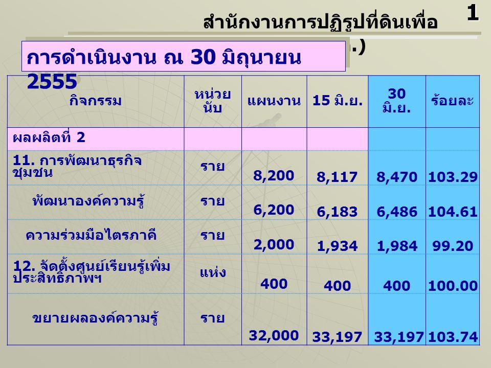 กิจกรรม หน่วย นับ แผนงาน 15 มิ. ย. 30 มิ. ย. ร้อยละ ผลผลิตที่ 2 11.