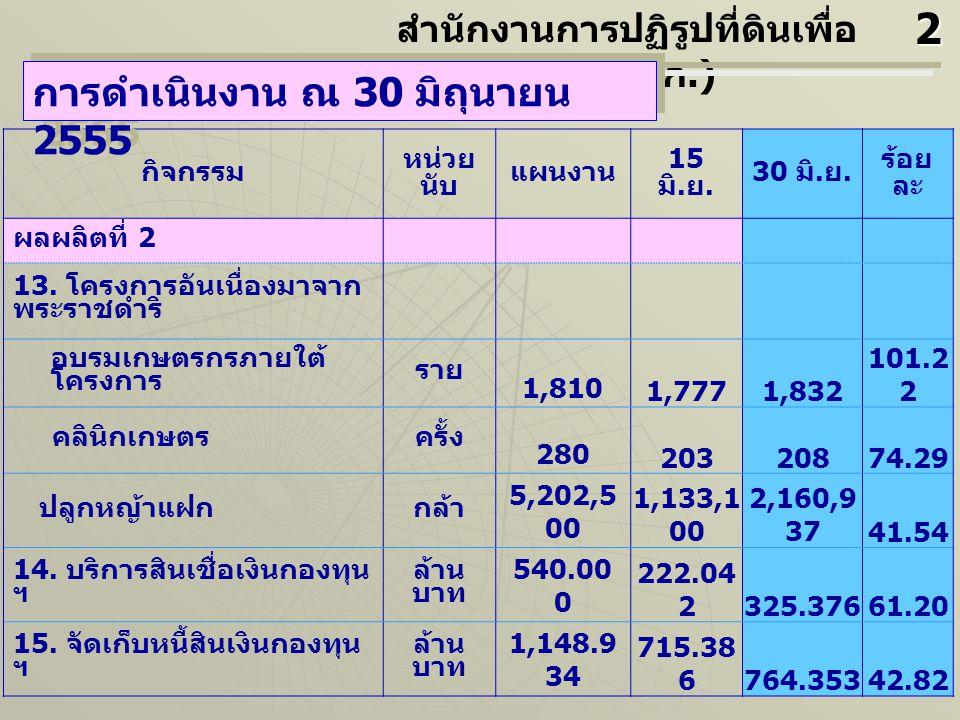 กิจกรรม หน่วย นับ แผนงาน 15 มิ. ย. 30 มิ. ย. ร้อย ละ ผลผลิตที่ 2 13.