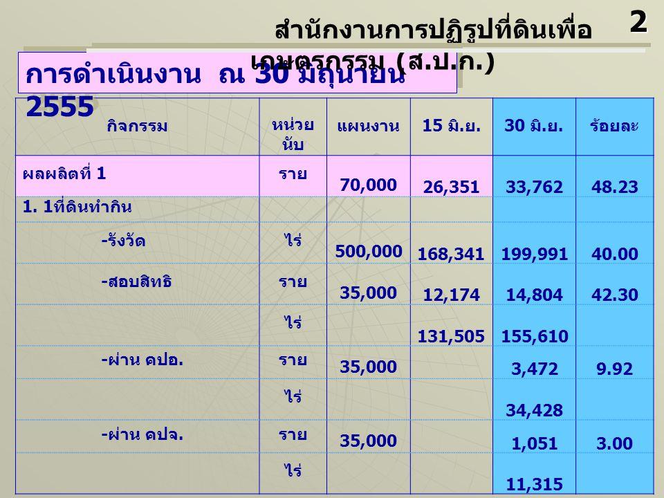กิจกรรม หน่วย นับ แผนงาน 15 มิ. ย.30 มิ. ย. ร้อยละ ผลผลิตที่ 1 ราย 70,000 26,35133,76248.23 1.