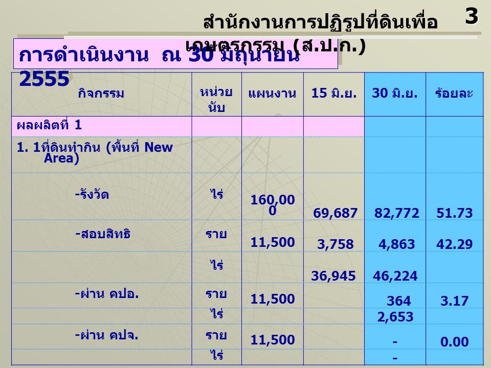 กิจกรรม หน่วย นับ แผนงาน 15 มิ. ย.30 มิ. ย. ร้อยละ ผลผลิตที่ 1 1.