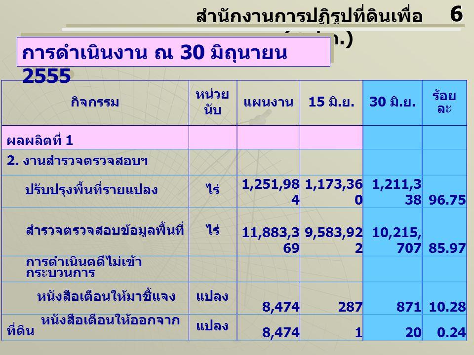 กิจกรรม หน่วย นับ แผนงาน 15 มิ. ย.30 มิ. ย. ร้อย ละ ผลผลิตที่ 1 2.