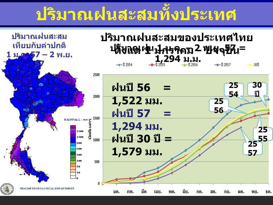 ปริมาณฝนสะสมทั้งประเทศ ปริมาณฝนสะสมของประเทศไทย ตั้งแต่ 1 มกราคม - ปัจจุบัน ปริมาณฝน 1 ม.