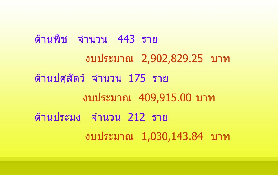 ด้านพืช จำนวน 443 ราย งบประมาณ 2,902,829.25 บาท ด้านปศุสัตว์ จำนวน 175 ราย งบประมาณ 409,915.00 บาท ด้านประมง จำนวน 212 ราย งบประมาณ 1,030,143.84 บาท