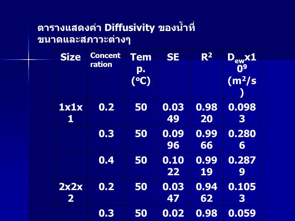 ตารางแสดงค่า Diffusivity ของน้ำที่ ขนาดและสภาวะต่างๆ Size Concent ration Tem p.