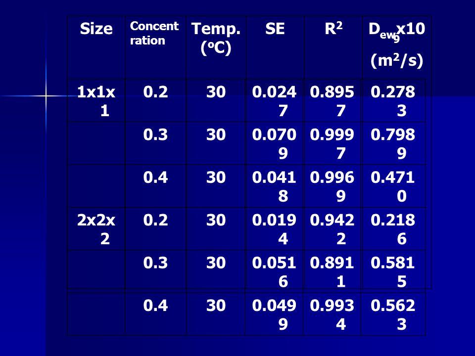 1x1x 1 0.2300.024 7 0.895 7 0.278 3 0.3300.070 9 0.999 7 0.798 9 0.4300.041 8 0.996 9 0.471 0 2x2x 2 0.2300.019 4 0.942 2 0.218 6 0.3300.051 6 0.891 1 0.581 5 0.4300.049 9 0.993 4 0.562 3 Size Concent ration Temp.