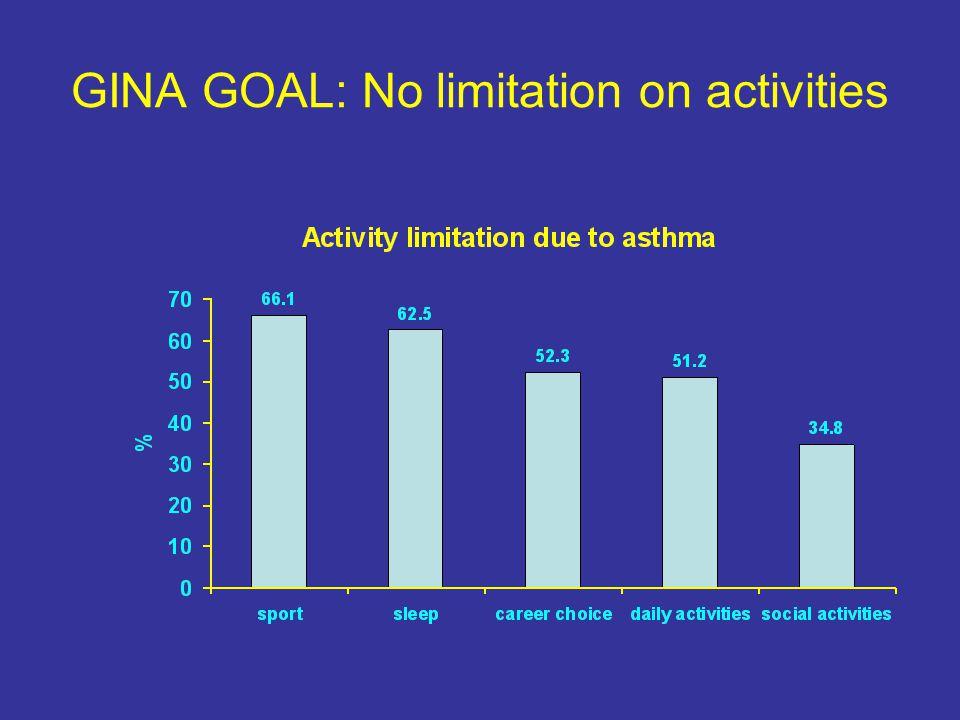 GINA GOAL: No limitation on activities