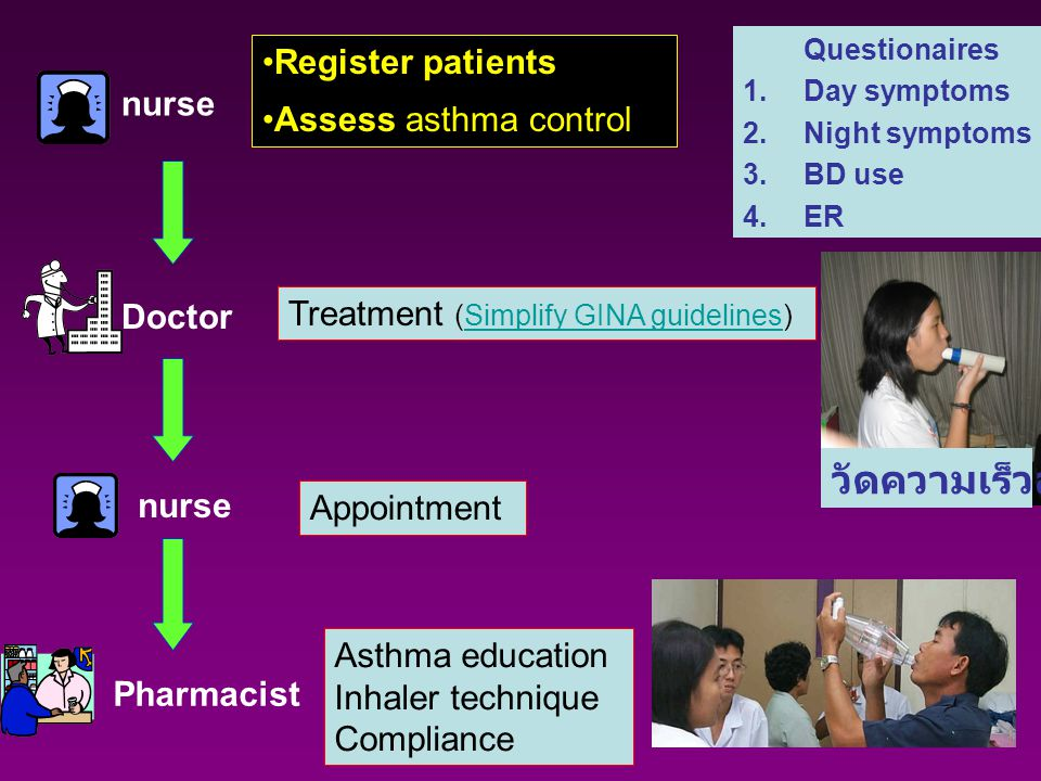 nurse Doctor nurse Pharmacist Register patients Assess asthma control Treatment (Simplify GINA guidelines)Simplify GINA guidelines Appointment Asthma