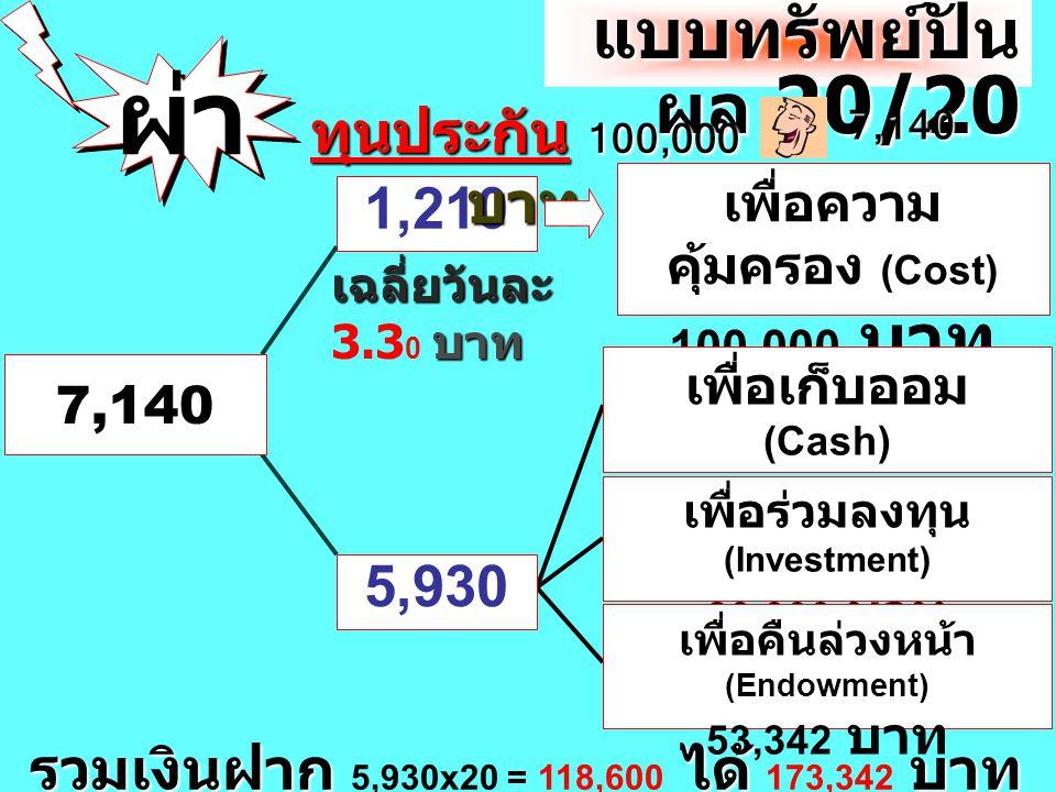 173,342 2 3 4 2,0002,0002,000 2%2% 2% + 53,342 20 100,000100,000 บาทบาท ฝากทบต้นกับบริษัท ทุน ประกัน 120,000 6,860 บาท 7,140 บาท ตัวอย่าง อายุ 35 ปี 1