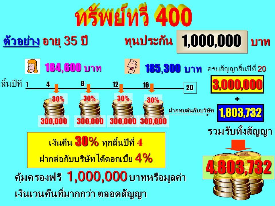 6,050 แบบคุ้มทวี 5 เท่า ( 20/20) 8,720 บาท ทุนประกัน 100,000 บาท ผ่า 8,720 เพื่อความ คุ้มครอง (Cost) 500,000 บาท เฉลี่ยวันละ บาท เฉลี่ยวันละ 16.60 บาท