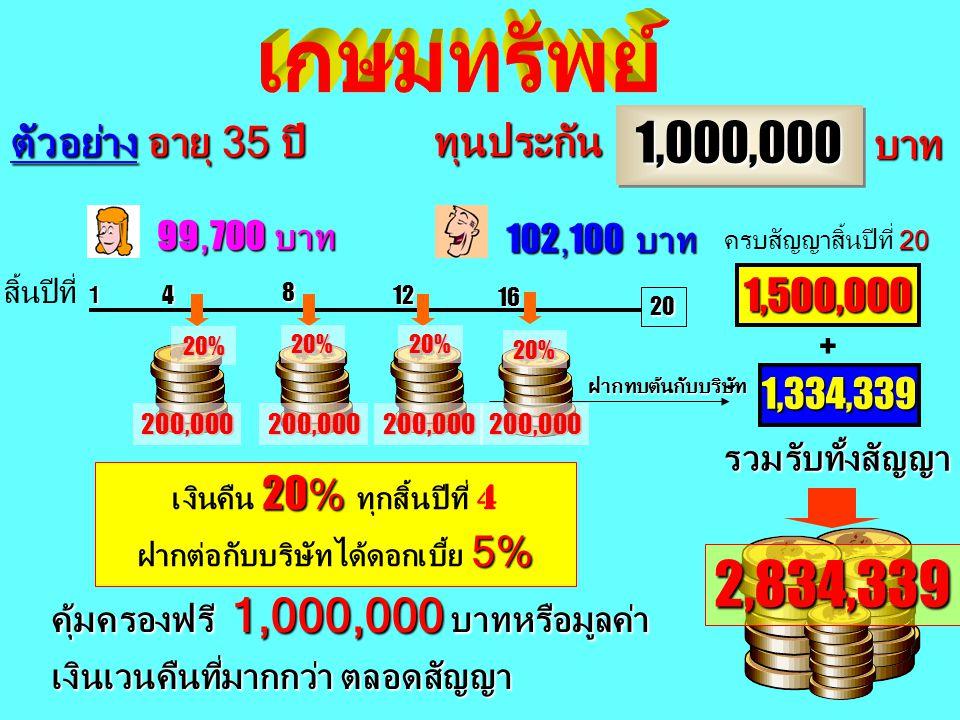 4.803,732 4 8 12 300,000300,000300,000 30%30% 30% + 1,803,732 20 1,000,0001,000,000 บาท ฝากทบต้นกับบริษัท ทุนประกัน 3,000,000 184,600 บาท 185,300 บาท