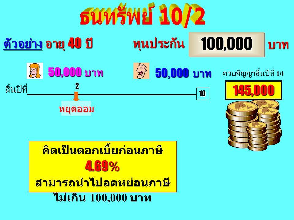 1,613,845630,0004300,000 30% + 613,845 20 1,000,0001,000,000 บาท ฝากทบต้นกับบริษัท ทุนประกัน 1,000,000 184,600 บาท 185,300 บาท ตัวอย่าง อายุ 35 ปี สิ้
