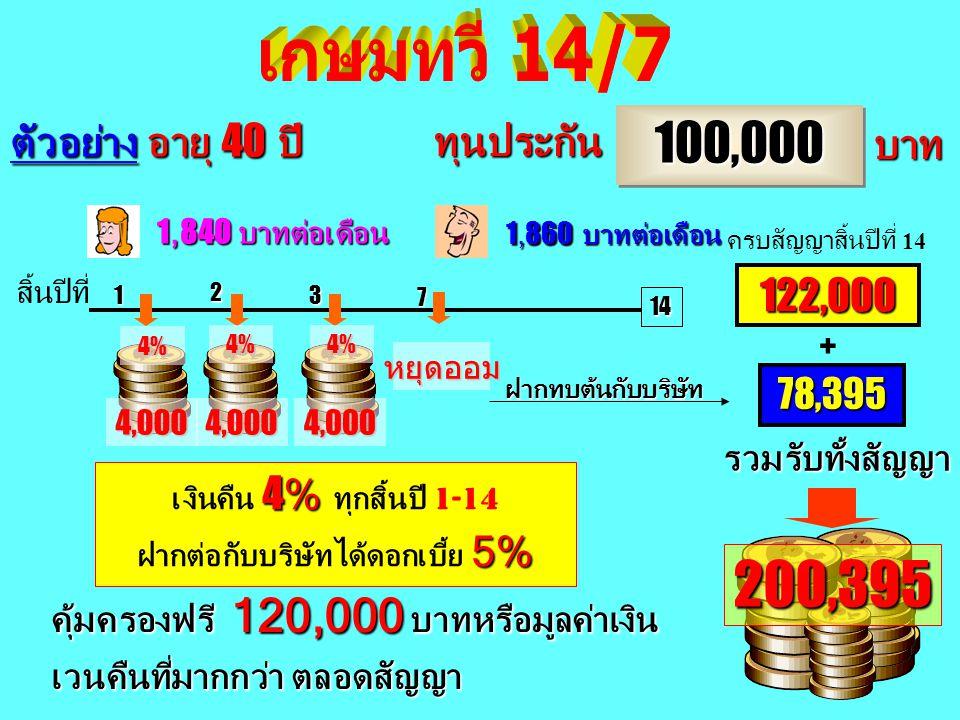 10 100,000100,000 บาท ทุนประกัน 145,000 50,000 บาท ตัวอย่าง อายุ 40 ปี สิ้นปีที่ 4.69% คิดเป็นดอกเบี้ยก่อนภาษี 4.69% สามารถนำไปลดหย่อนภาษี ไม่เกิน 100