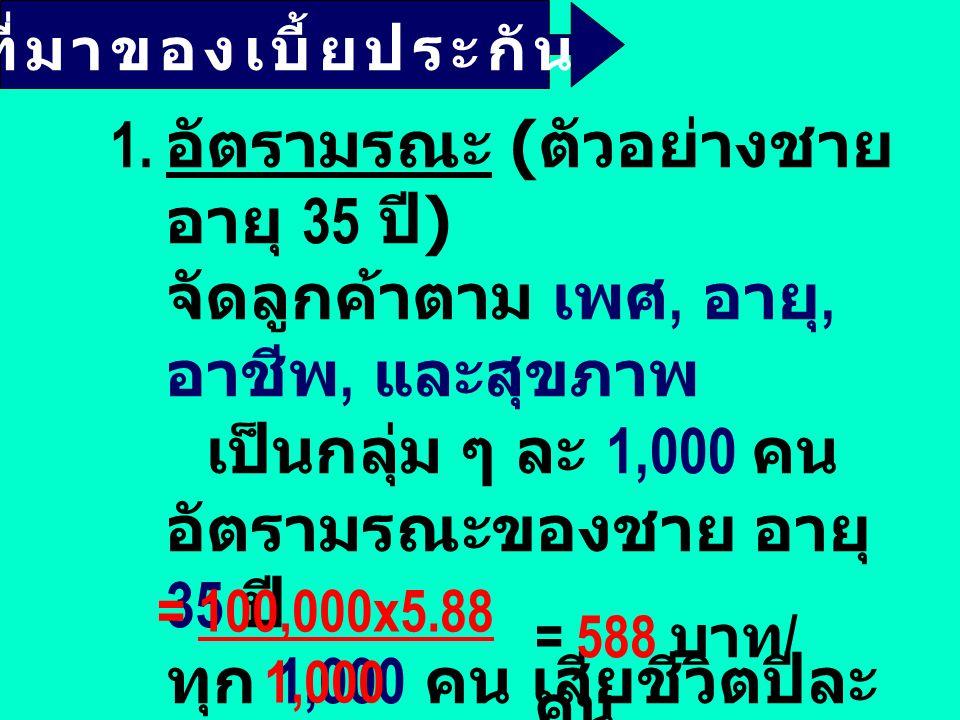 แบบคุ้มทวี 5 เท่า ให้ความคุ้มครองตลอดสัญญา เท่ากับ 5 เท่าของทุนประกัน ตัวอย่าง อายุ 35 ปี ทุนประกัน 100,000 บา ท 6,390 บาท 8,720 บาท ผลประโยชน์ 1.