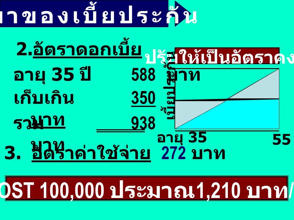 6,050 แบบคุ้มทวี 5 เท่า ( 20/20) 8,720 บาท ทุนประกัน 100,000 บาท ผ่า 8,720 เพื่อความ คุ้มครอง (Cost) 500,000 บาท เฉลี่ยวันละ บาท เฉลี่ยวันละ 16.60 บาท 2,670 เพื่อเก็บออม (Cash) 100,000 บาท เพื่อร่วมลงทุน (Investment) 20,000 บาท รวมเงินฝาก ได้ บาท รวมเงินฝาก 2,670x20 = 53,400 ได้ 120,000 บาท 8.5%