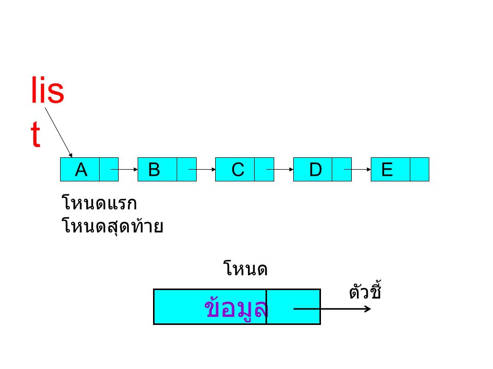 รายการโยงเป็นวง (circular link list) A B C D A B C D list NUL L list list->link