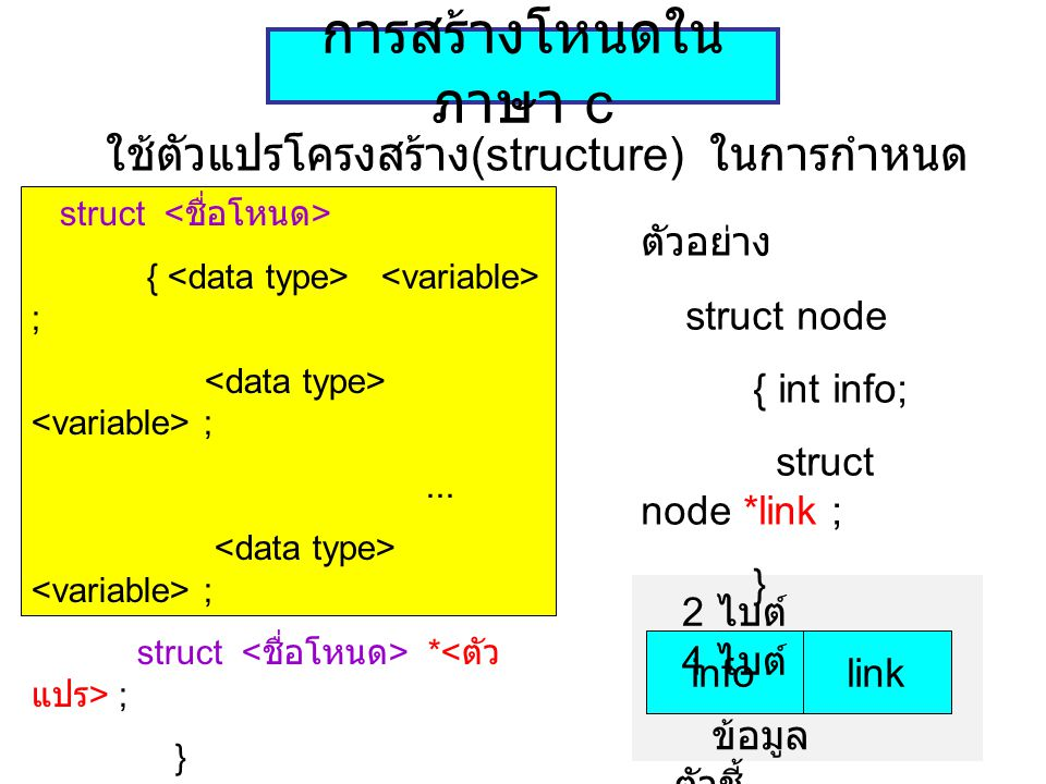 ฟังก์ชันขอพื้นที่ โหนด ตัวแปรตัวชี้ = malloc(sizeof( จำนวนไบต์ )) ขอพื้นที่หน่วยความจำเท่ากับจำนวนไบต์ที่ กำหนด โดยมี ตัวแปรตัวชี้ เก็บค่าเลขที่อยู่ของพื้นที่นั้น q = malloc(sizeof(struct node)); เช่น struct node *p, *q info link p q p = malloc(sizeof( 6));