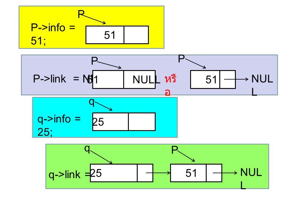 P->info = 51; q->info = 25; 51 25 P->link = NULL ; 51 NULL q->link = p; P P q q 51 P 25 51 P NUL L หรื อ NUL L