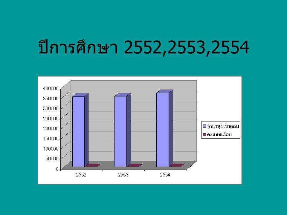 การตรารางก่อนหน้า สรุปได้ว่า ในปี 2553 คะแนนเฉลี่ยที่ออกมาสูงกว่าปี 2554 และปี 2552 แนวทางแก้ไข 1.