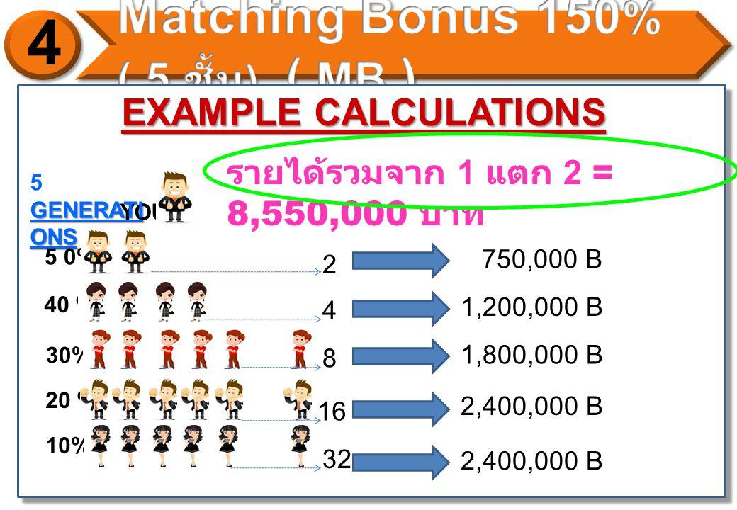 EXAMPLE CALCULATIONS YOU GENERATI ONS 5 GENERATI ONS 5 0% 40 % 30% 20 % 10% 2 4 8 16 32 750,000 B 1,200,000 B 1,800,000 B 2,400,000 B รายได้รวมจาก 1 แตก 2 = 8,550,000 บาท