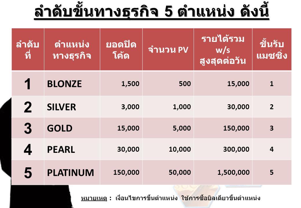 ลำดับ ที่ ตำแหน่ง ทางธุรกิจ ยอดปิด โค้ด จำนวน PV รายได้รวม w/s สูงสุดต่อวัน ชั้นรับ แมซซิ่ง 1 BLONZE 1,50050015,0001 2 SILVER 3,0001,00030,0002 3 GOLD 15,0005,000150,0003 4 PEARL 30,00010,000300,0004 5 PLATINUM 150,00050,0001,500,0005 ลำดับขั้นทางธุรกิจ 5 ตำแหน่ง ดังนี้ หมายเหตุ : เงื่อนไขการขึ้นตำแหน่ง ใช้การซื้อบิลเดียวขึ้นตำแหน่ง