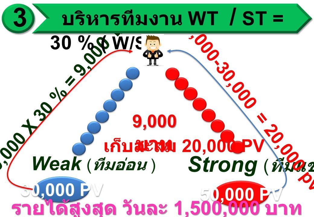Weak ( ทีมอ่อน ) Strong ( ทีมแข็ง ) 30,000 PV 30,000 X 30 % = 9,00 0 ฿. 9,000 บาท 50,000-30,000 = 20,000 pv 50,000 PV เก็บสะสม 20,000 PV รายได้สูงสุด