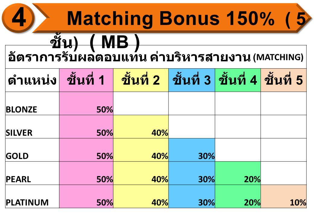 YO U Matching Placement (Personal sponsor) YOU GENERATI ONS 5 GENERATI ONS 5 0% 40 % 30% 20 % 10% I N F I N I T Y